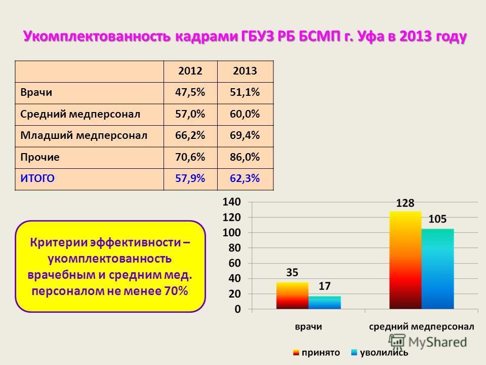 Укомплектованность кадрами ГБУЗ РБ БСМП г. Уфа в 2013 году 20122013 Врачи47,5%51,1% Средний медперсонал57,0%60,0% Младший медперсонал66,2%69,4% Прочие70,6%86,0% ИТОГО57,9%62,3% Критерии эффективности – укомплектованность врачебным и средним мед. перс