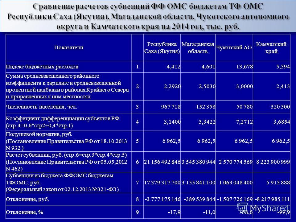 Показатели Республика Саха ( Якутия ) Магаданская область Чукотский АО Камчатский край Индекс бюджетных расходов 14,4124,60113,6785,594 Сумма средневзвешенного районного коэффициента к зарплате и средневзвешенной процентной надбавки в районах Крайнег