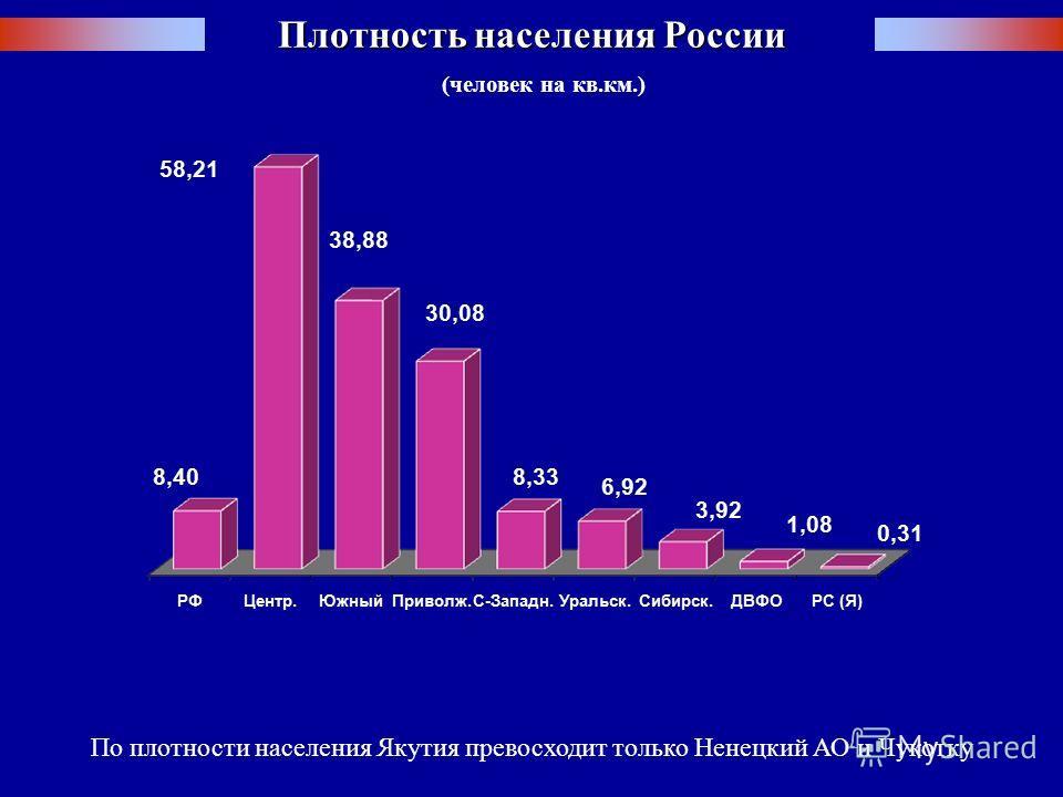 Плотность населения России По плотности населения Якутия превосходит только Ненецкий АО и Чукотку ( человек на кв. км.)