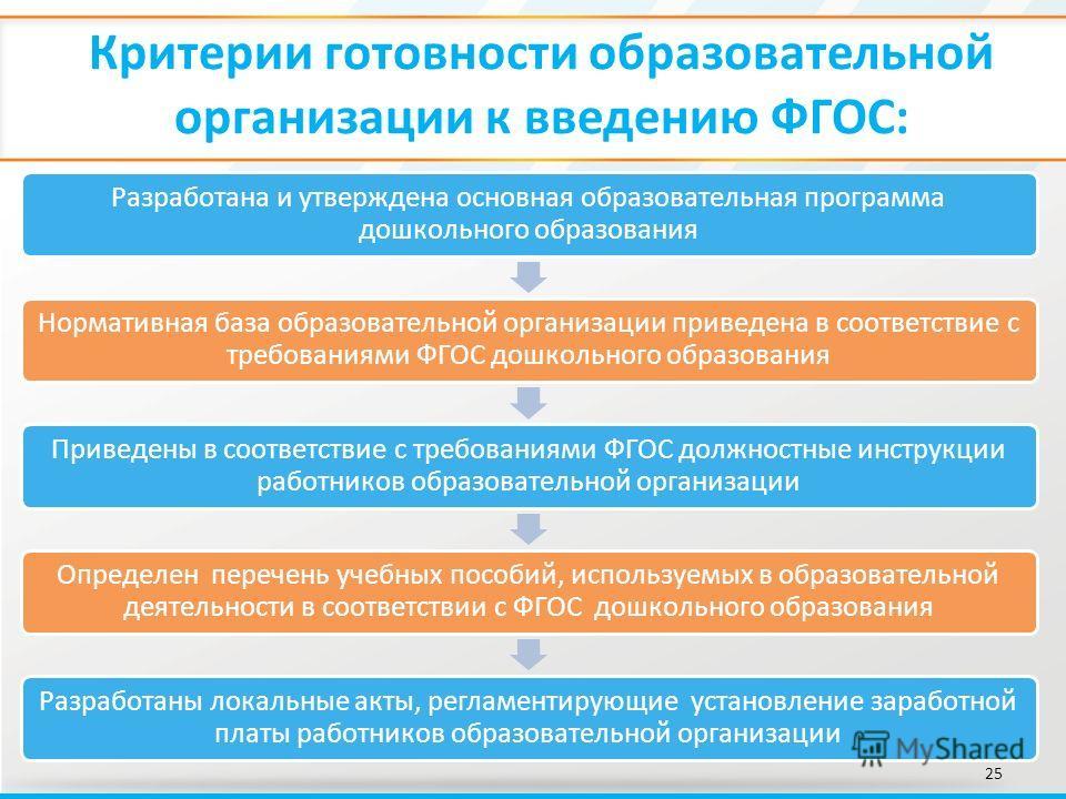 Критерии готовности образовательной организации к введению ФГОС: 25 Разработана и утверждена основная образовательная программа дошкольного образования Нормативная база образовательной организации приведена в соответствие с требованиями ФГОС дошкольн
