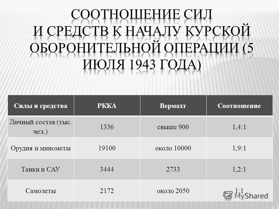 Силы и средстваРККАВермахтСоотношение Личный состав (тыс. чел.) 1336свыше 9001,4:1 Орудия и минометы19100около 100001,9:1 Танки и САУ344427331,2:1 Самолеты2172около 20501:1