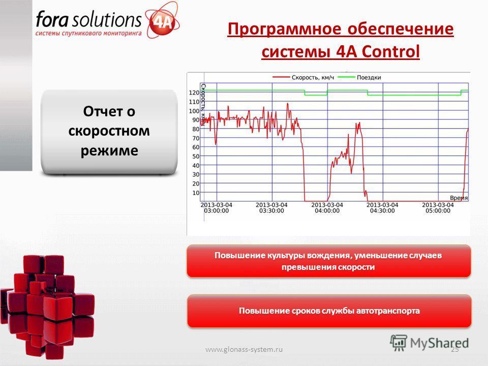 Программное обеспечение системы 4A Control Отчет о скоростном режиме Повышение культуры вождения, уменьшение случаев превышения скорости Повышение сроков службы автотранспорта www.glonass-system.ru25