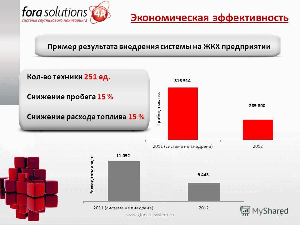 Экономическая эффективность Пример результата внедрения системы на ЖКХ предприятии www.glonass-system.ru29 Кол-во техники 251 ед. Снижение пробега 15 % Снижение расхода топлива 15 %