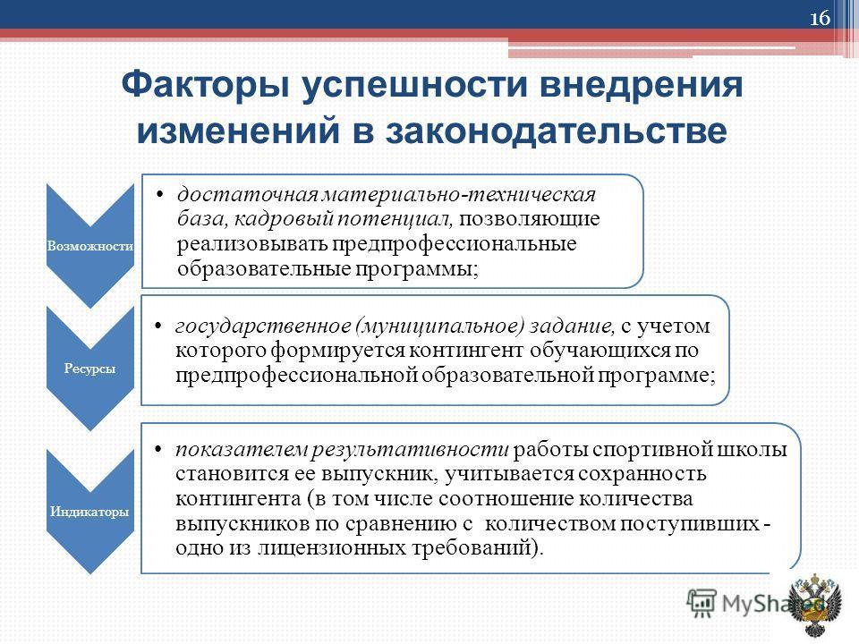 Факторы успешности внедрения изменений в законодательстве Возможности достаточная материально-техническая база, кадровый потенциал, позволяющие реализовывать предпрофессиональные образовательные программы; Ресурсы государственное (муниципальное) зада