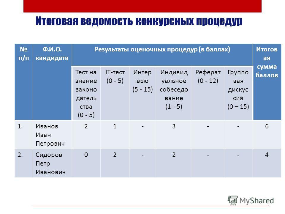 Итоговая ведомость конкурсных процедур п/п Ф.И.О. кандидата Результаты оценочных процедур (в баллах)Итогов ая сумма баллов Тест на знание законо датель ства (0 - 5) IТ-тест (0 - 5) Интер вью (5 - 15) Индивид уальное собеседо вание (1 - 5) Реферат (0