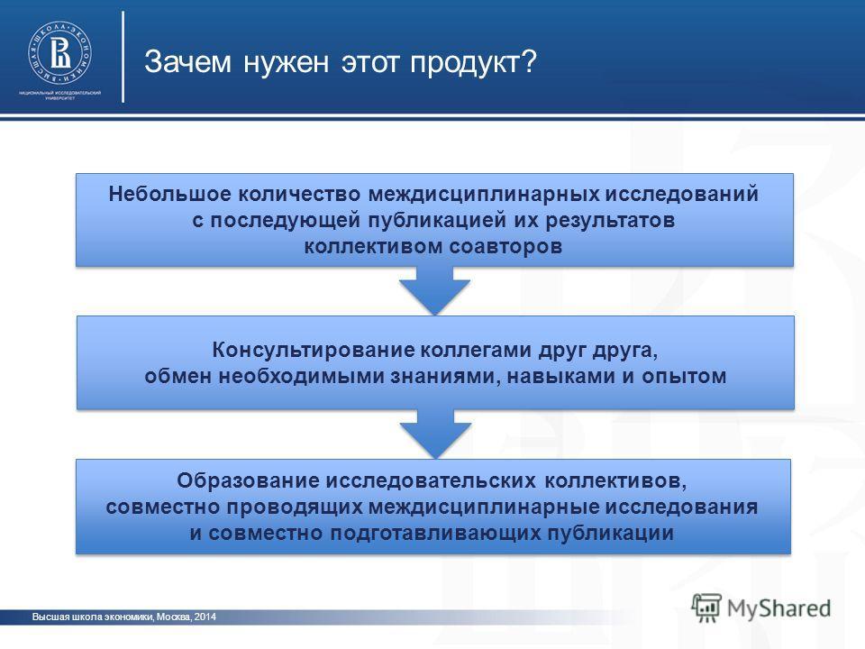 Высшая школа экономики, Москва, 2014 Зачем нужен этот продукт? Небольшое количество междисциплинарных исследований с последующей публикацией их результатов коллективом соавторов Небольшое количество междисциплинарных исследований с последующей публик