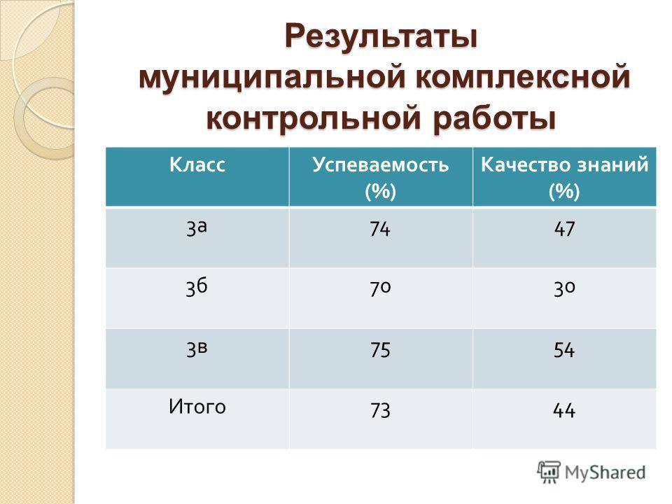 Результаты муниципальной комплексной контрольной работы КлассУспеваемость (%) Качество знаний (%) 3а3а 7447 3б3б 7030 3в3в 7554 Итого 7344