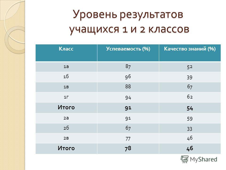 Уровень результатов учащихся 1 и 2 классов КлассУспеваемость (%) Качество знаний (%) 1а1а 8752 1б1б 9639 1в1в 8867 1г1г 9462 Итого 9154 2а2а 9159 2б2б 6733 2в2в 7746 Итого 7846