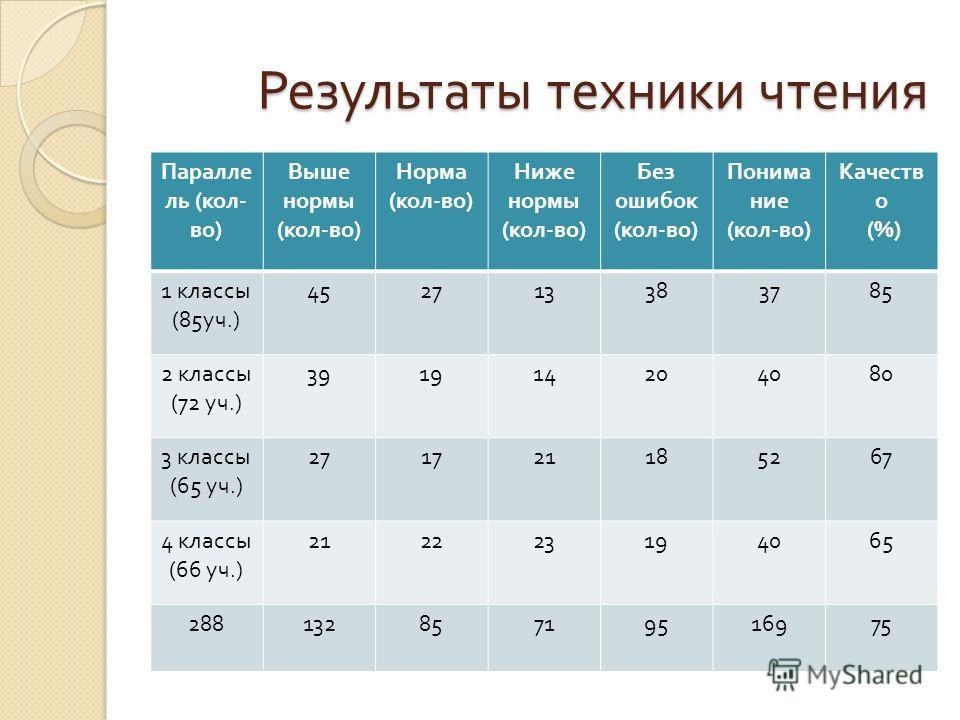Результаты техники чтения Паралле ль ( кол - во ) Выше нормы ( кол - во ) Норма ( кол - во ) Ниже нормы ( кол - во ) Без ошибок ( кол - во ) Понима ние ( кол - во ) Качеств о (%) 1 классы (85 уч.) 452713383785 2 классы (72 уч.) 391914204080 3 классы