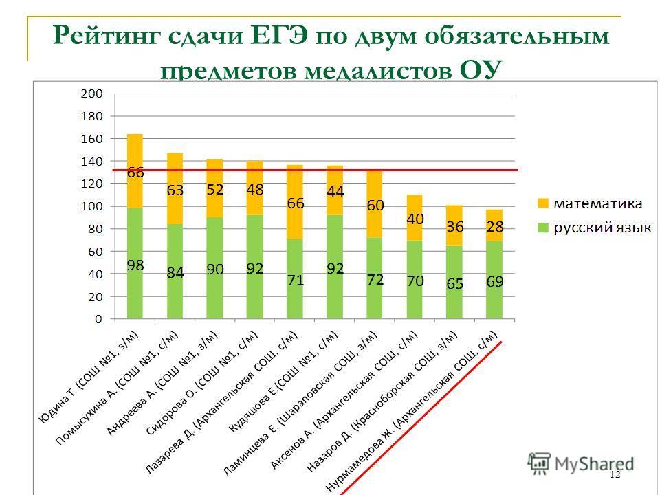 Рейтинг сдачи ЕГЭ по двум обязательным предметов медалистов ОУ 12