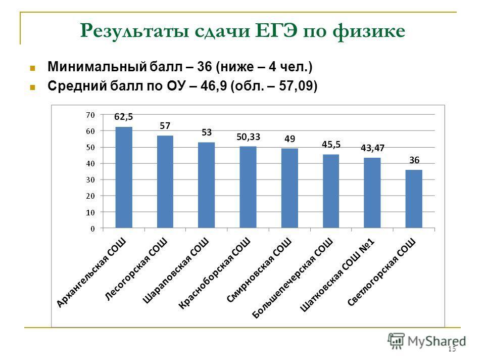 Результаты сдачи ЕГЭ по физике Минимальный балл – 36 (ниже – 4 чел.) Средний балл по ОУ – 46,9 (обл. – 57,09) 15