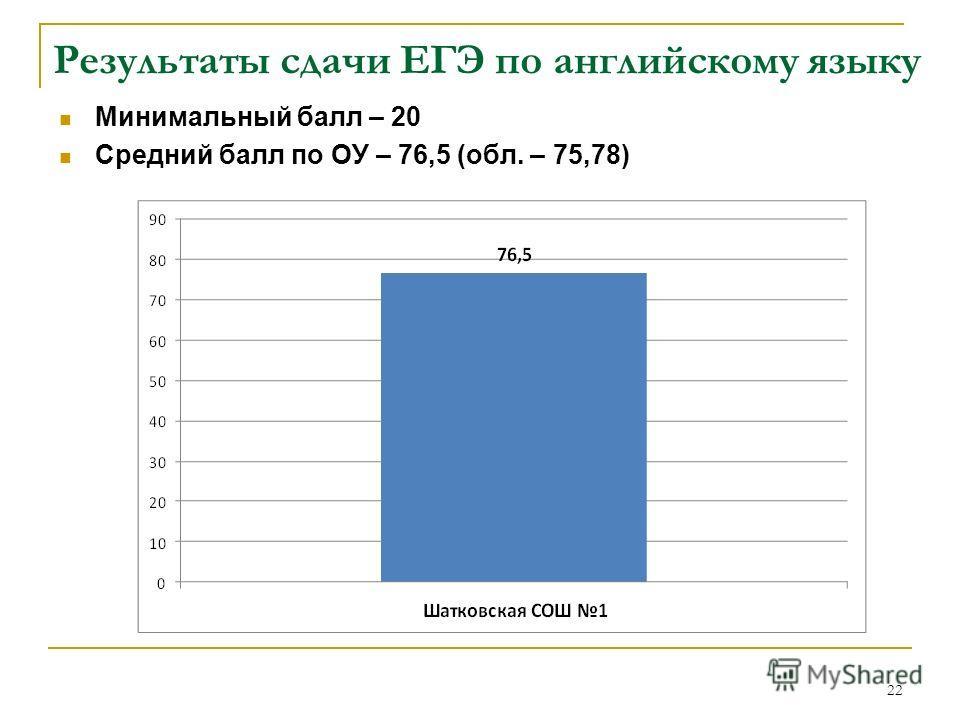Результаты сдачи ЕГЭ по английскому языку Минимальный балл – 20 Средний балл по ОУ – 76,5 (обл. – 75,78) 22