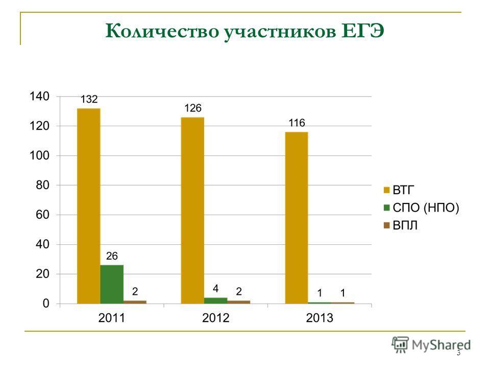 Количество участников ЕГЭ 3