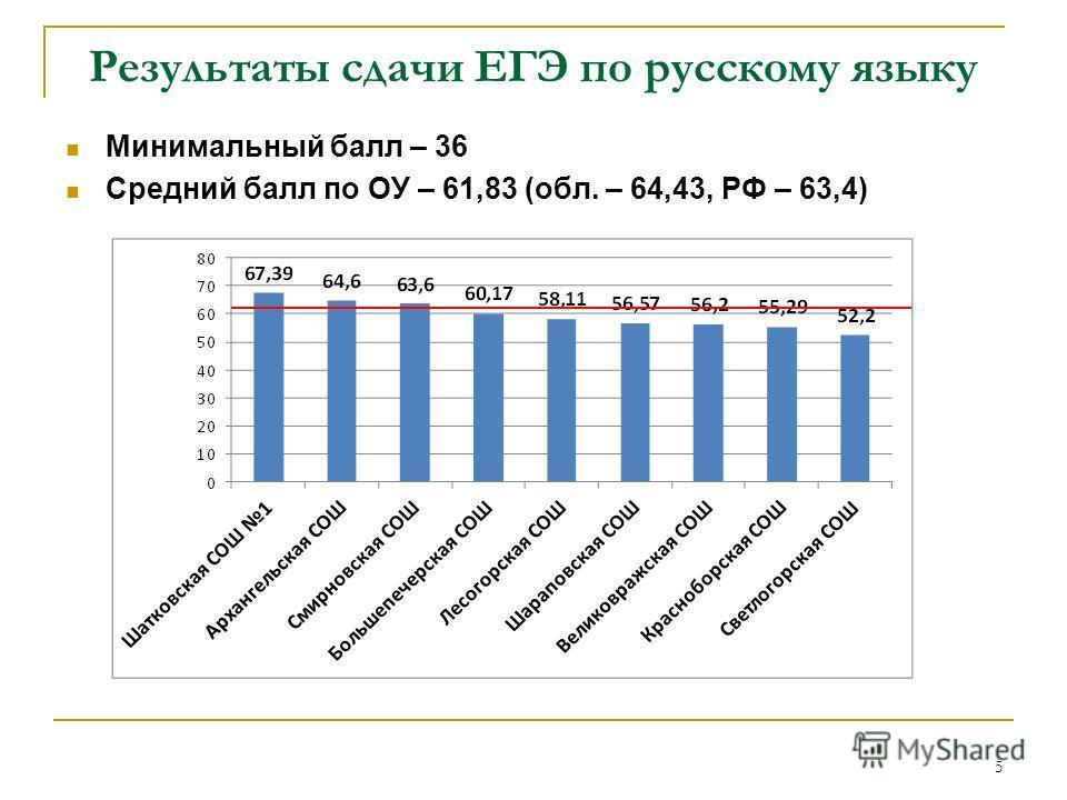 Результаты сдачи ЕГЭ по русскому языку Минимальный балл – 36 Средний балл по ОУ – 61,83 (обл. – 64,43, РФ – 63,4) 5