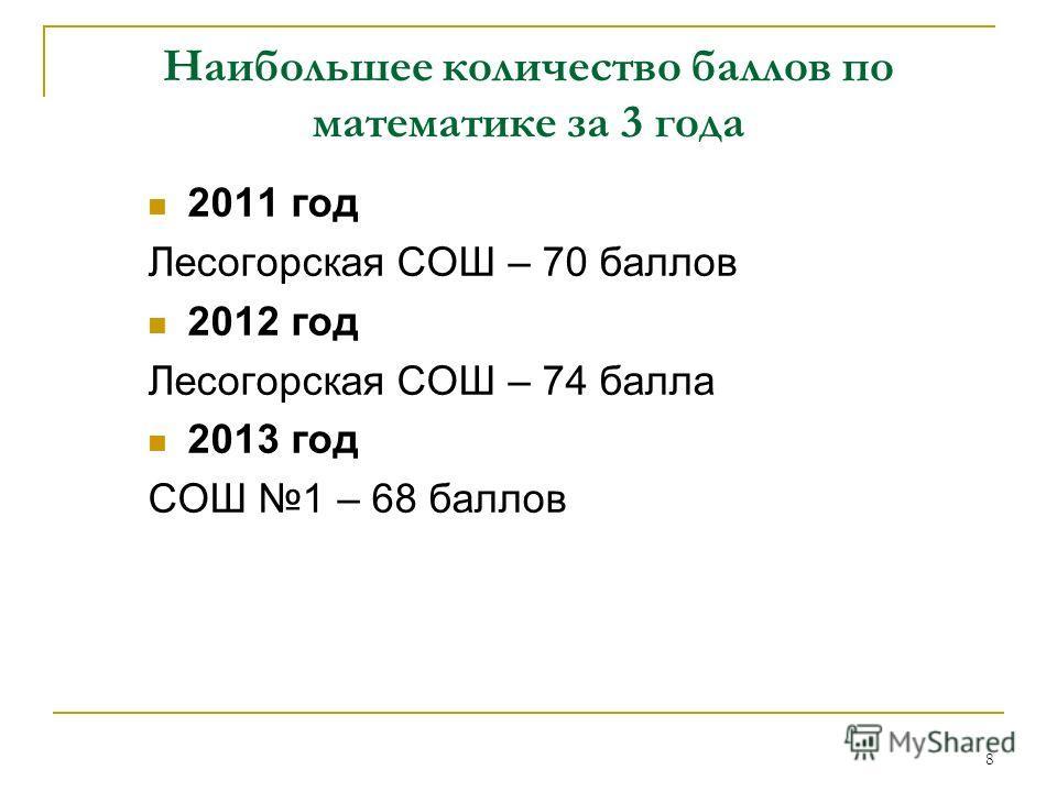 Наибольшее количество баллов по математике за 3 года 2011 год Лесогорская СОШ – 70 баллов 2012 год Лесогорская СОШ – 74 балла 2013 год СОШ 1 – 68 баллов 8