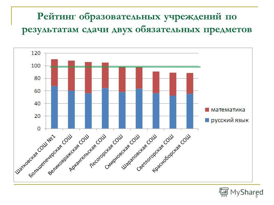 Рейтинг образовательных учреждений по результатам сдачи двух обязательных предметов 9