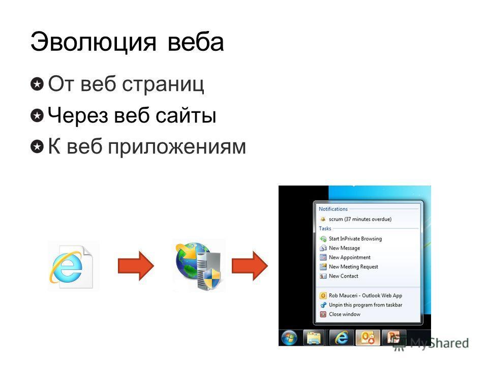 Эволюция веба От веб страниц Через веб сайты К веб приложениям