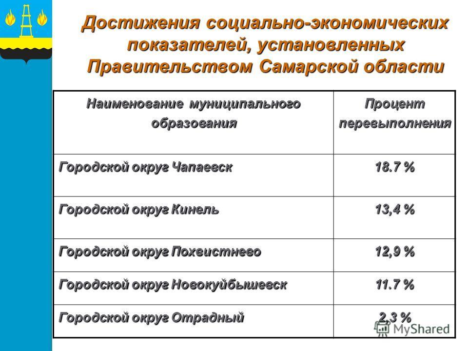 Наименование муниципального образования Процент перевыполнения Городской округ Чапаевск 18.7 % Городской округ Кинель 13,4 % Городской округ Похвистнево 12,9 % Городской округ Новокуйбышевск 11.7 % Городской округ Отрадный 2,3 % Достижения социально-