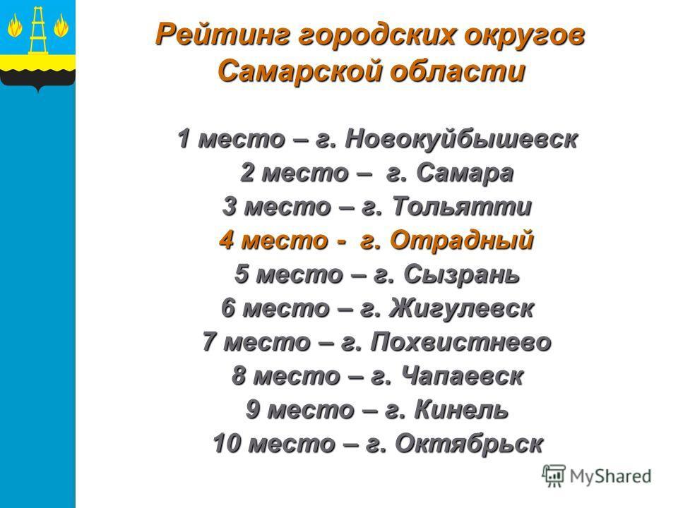Рейтинг городских округов Самарской области 1 место – г. Новокуйбышевск 2 место – г. Самара 3 место – г. Тольятти 4 место - г. Отрадный 5 место – г. Сызрань 6 место – г. Жигулевск 7 место – г. Похвистнево 8 место – г. Чапаевск 9 место – г. Кинель 10