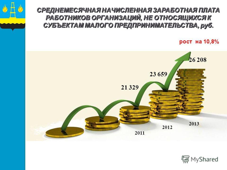 СРЕДНЕМЕСЯЧНАЯ НАЧИСЛЕННАЯ ЗАРАБОТНАЯ ПЛАТА РАБОТНИКОВ ОРГАНИЗАЦИЙ, НЕ ОТНОСЯЩИХСЯ К СУБЪЕКТАМ МАЛОГО ПРЕДПРИНИМАТЕЛЬСТВА, руб. рост на 10,8% 26 208 2012 2013 2011 21 329 23 659
