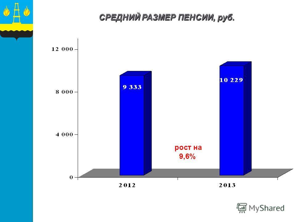 СРЕДНИЙ РАЗМЕР ПЕНСИИ, руб. рост на 9,6%