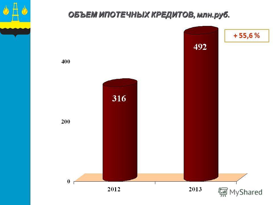 ОБЪЕМ ИПОТЕЧНЫХ КРЕДИТОВ, млн.руб. + 55,6 %