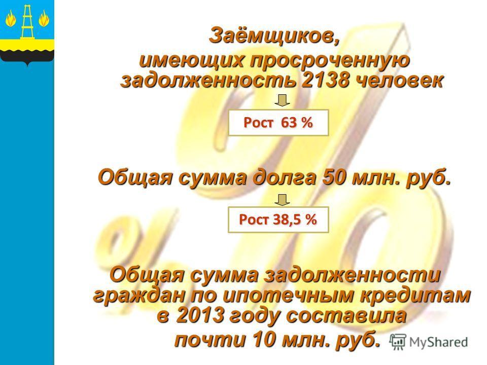 Заёмщиков, имеющих просроченную задолженность 2138 человек Общая сумма долга 50 млн. руб. Общая сумма задолженности граждан по ипотечным кредитам в 2013 году составила почти 10 млн. руб. почти 10 млн. руб. Рост 63 % Рост 38,5 %