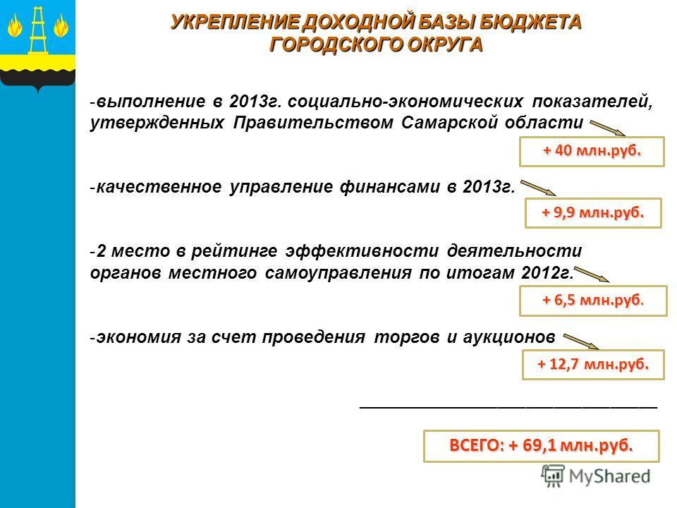 -выполнение в 2013г. социально-экономических показателей, утвержденных Правительством Самарской области -качественное управление финансами в 2013г. -2 место в рейтинге эффективности деятельности органов местного самоуправления по итогам 2012г. -эконо