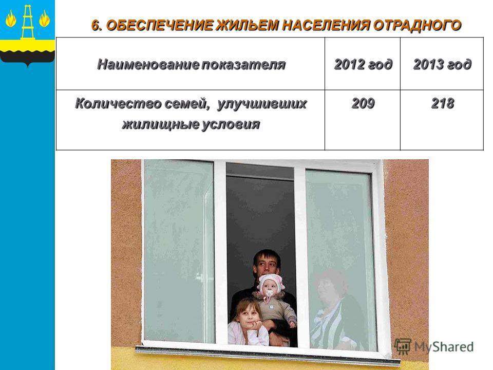 Наименование показателя 2012 год 2013 год Количество семей, улучшивших жилищные условия 209218 6. ОБЕСПЕЧЕНИЕ ЖИЛЬЕМ НАСЕЛЕНИЯ ОТРАДНОГО