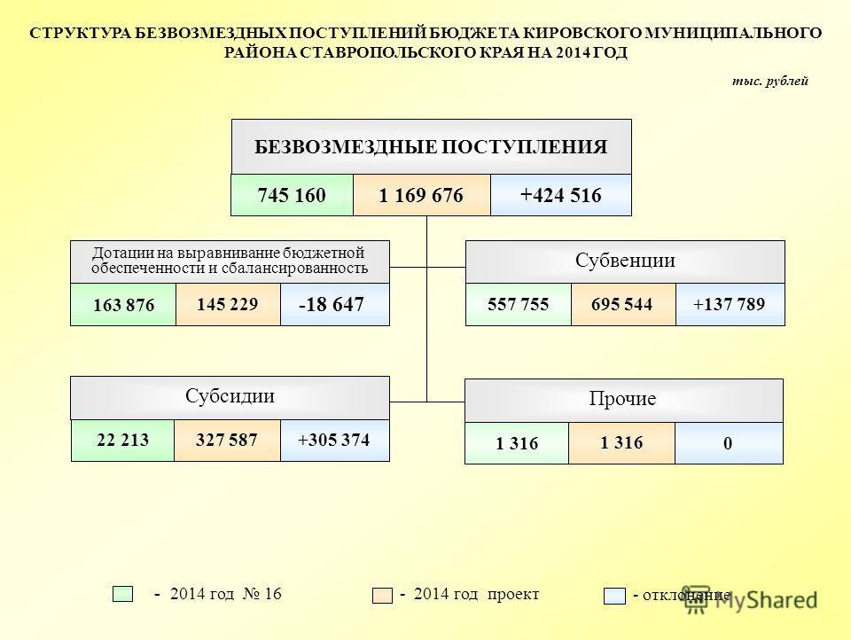 СТРУКТУРА БЕЗВОЗМЕЗДНЫХ ПОСТУПЛЕНИЙ БЮДЖЕТА КИРОВСКОГО МУНИЦИПАЛЬНОГО РАЙОНА СТАВРОПОЛЬСКОГО КРАЯ НА 2014 ГОД тыс. рублей 745 1601 169 676+424 516 БЕЗВОЗМЕЗДНЫЕ ПОСТУПЛЕНИЯ - 2014 год 16 - 2014 год проект - отклонение 163 876 145 229 -18 647 Дотации