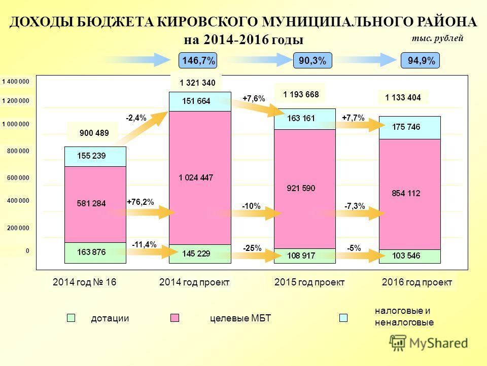 тыс. рублей ДОХОДЫ БЮДЖЕТА КИРОВСКОГО МУНИЦИПАЛЬНОГО РАЙОНА на 2014-2016 годы дотации налоговые и неналоговые -2,4% +76,2% -11,4% +7,6% -10% -25% +7,7% -7,3% -5% 2014 год 16 2014 год проект 2015 год проект 2016 год проект 1 200 000 1 000 000 800 000