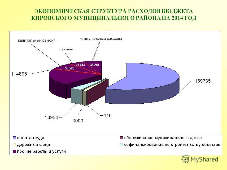 ЭКОНОМИЧЕСКАЯ СТРУКТУРА РАСХОДОВ БЮДЖЕТА КИРОВСКОГО МУНИЦИПАЛЬНОГО РАЙОНА НА 2014 ГОД 38 25721 613 коммунальные расходы питание 38 257 капитальный ремонт 30 525