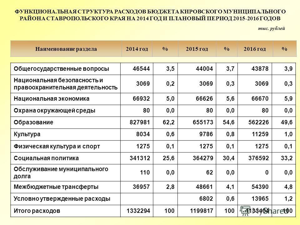 Наименование раздела2014 год%2015 год%2016 год% ФУНКЦИОНАЛЬНАЯ СТРУКТУРА РАСХОДОВ БЮДЖЕТА КИРОВСКОГО МУНИЦИПАЛЬНОГО РАЙОНА СТАВРОПОЛЬСКОГО КРАЯ НА 2014 ГОД И ПЛАНОВЫЙ ПЕРИОД 2015-2016 ГОДОВ тыс. рублей Общегосударственные вопросы465443,5440043,743878
