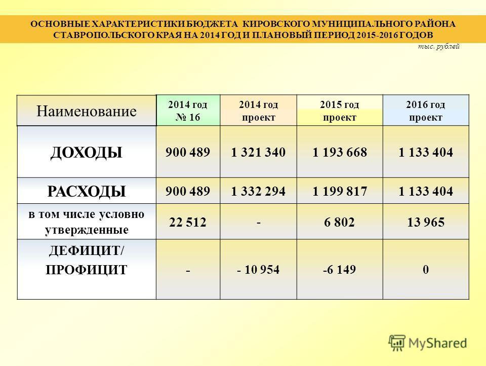 ОСНОВНЫЕ ХАРАКТЕРИСТИКИ БЮДЖЕТА КИРОВСКОГО МУНИЦИПАЛЬНОГО РАЙОНА СТАВРОПОЛЬСКОГО КРАЯ НА 2014 ГОД И ПЛАНОВЫЙ ПЕРИОД 2015-2016 ГОДОВ Наименование 2014 год 16 2014 год проект 2015 год проект 2016 год проект ДОХОДЫ 900 4891 321 3401 193 6681 133 404 РАС