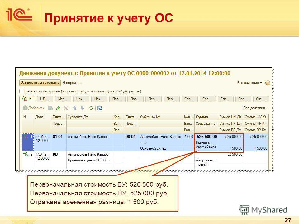 27 Принятие к учету ОС 27 Первоначальная стоимость БУ: 526 500 руб. Первоначальная стоимость НУ: 525 000 руб. Отражена временная разница: 1 500 руб.