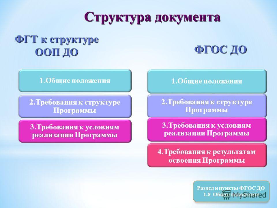 Структура документа ФГТ к структуре ООП ДО ФГОС ДО Раздел и пункты ФГОС ДО 1.8 Общие положения 1.Общие положения 2.Требования к структуре Программы 3.Требования к условиям реализации Программы 1.Общие положения 2.Требования к структуре Программы 4.Тр