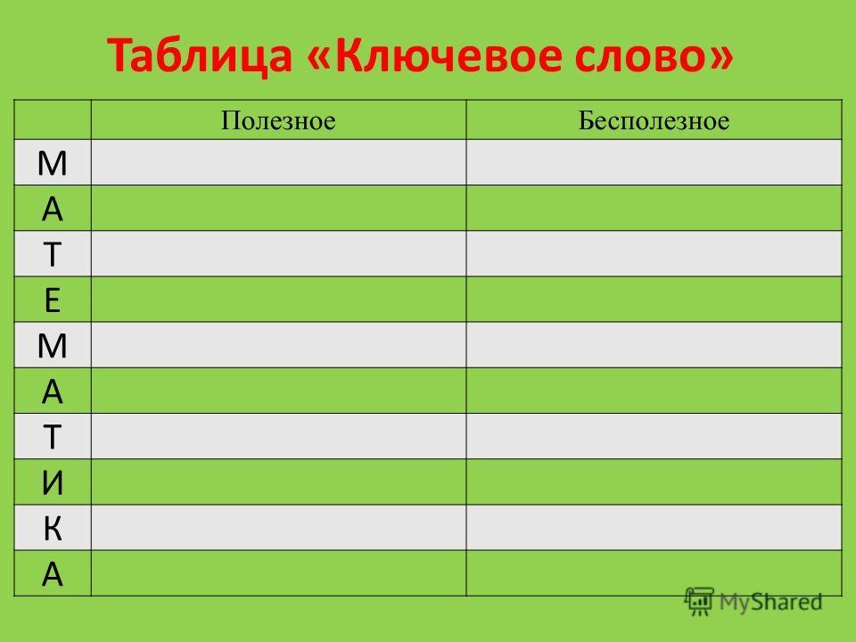Таблица «Ключевое слово» ПолезноеБесполезное М А Т Е М А Т И К А