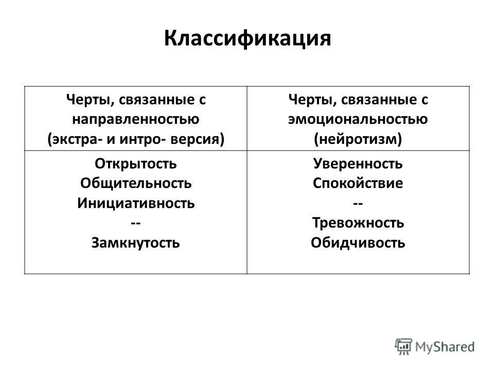 Классификация Черты, связанные с направленностью (экстра- и интро- версия) Черты, связанные с эмоциональностью (нейротизм) Открытость Общительность Инициативность -- Замкнутость Уверенность Спокойствие -- Тревожность Обидчивость