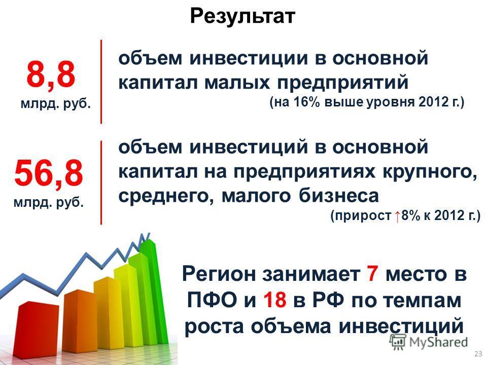 объем инвестиций в основной капитал на предприятиях крупного, среднего, малого бизнеса (прирост 8% к 2012 г.) 56,8 млрд. руб. Результат Регион занимает 7 место в ПФО и 18 в РФ по темпам роста объема инвестиций объем инвестиции в основной капитал малы