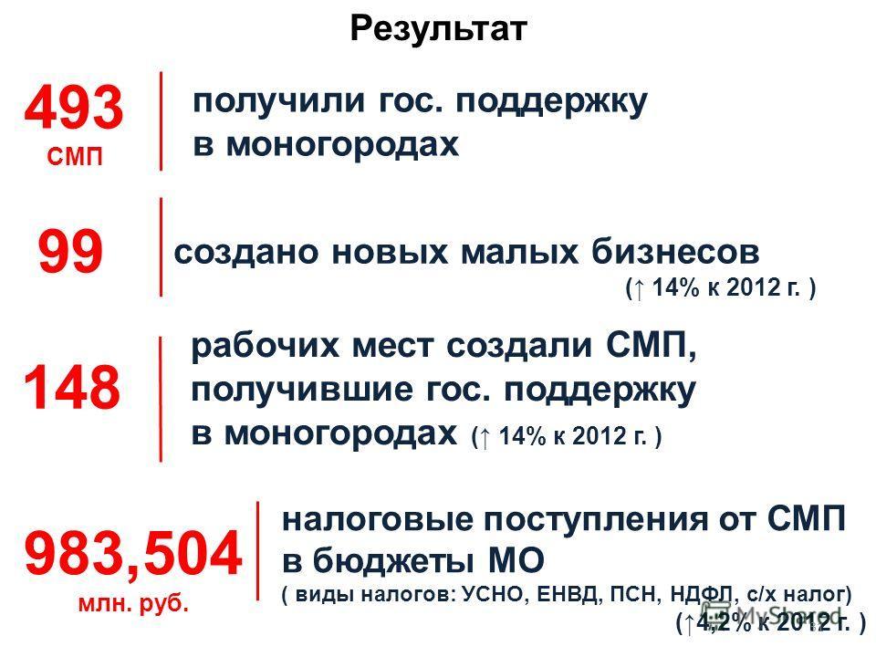 налоговые поступления от СМП в бюджеты МО ( виды налогов: УСНО, ЕНВД, ПСН, НДФЛ, с/х налог) (4,2% к 2012 г. ) 983,504 млн. руб. Результат создано новых малых бизнесов ( 14% к 2012 г. ) 99 рабочих мест создали СМП, получившие гос. поддержку в моногоро