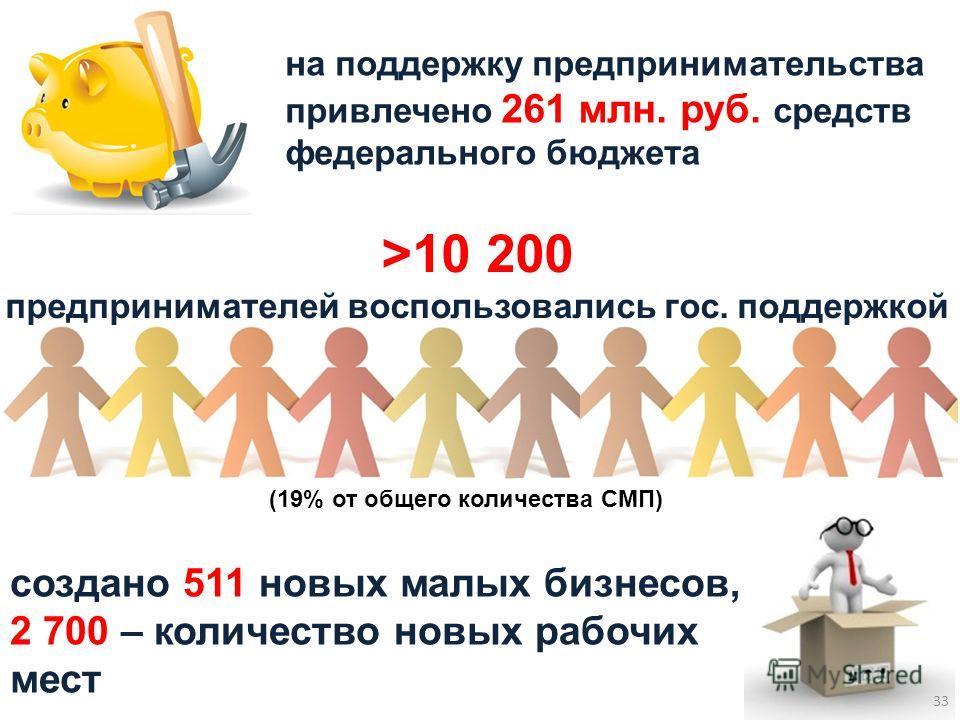 создано 511 новых малых бизнесов, 2 700 – количество новых рабочих мест на поддержку предпринимательства привлечено 261 млн. руб. средств федерального бюджета >10 200 предпринимателей воспользовались гос. поддержкой (19% от общего количества СМП) 33