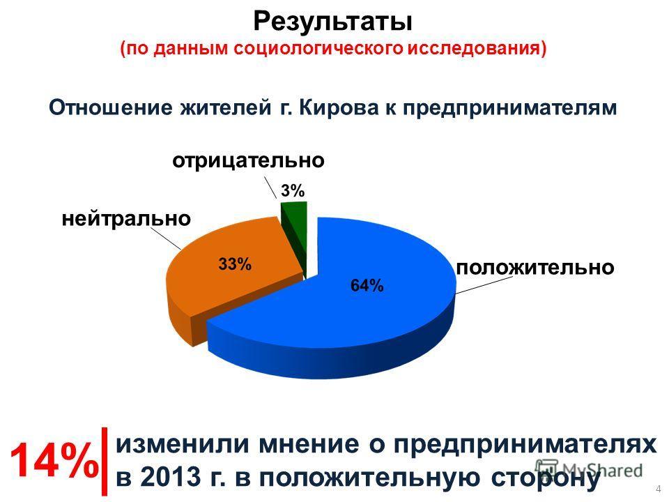 Результаты (по данным социологического исследования) положительно нейтрально отрицательно жителей г. Кирова положительно относятся к предпринимателям изменили мнение о предпринимателях в 2013 г. в положительную сторону 64% 14% Отношение жителей г. Ки