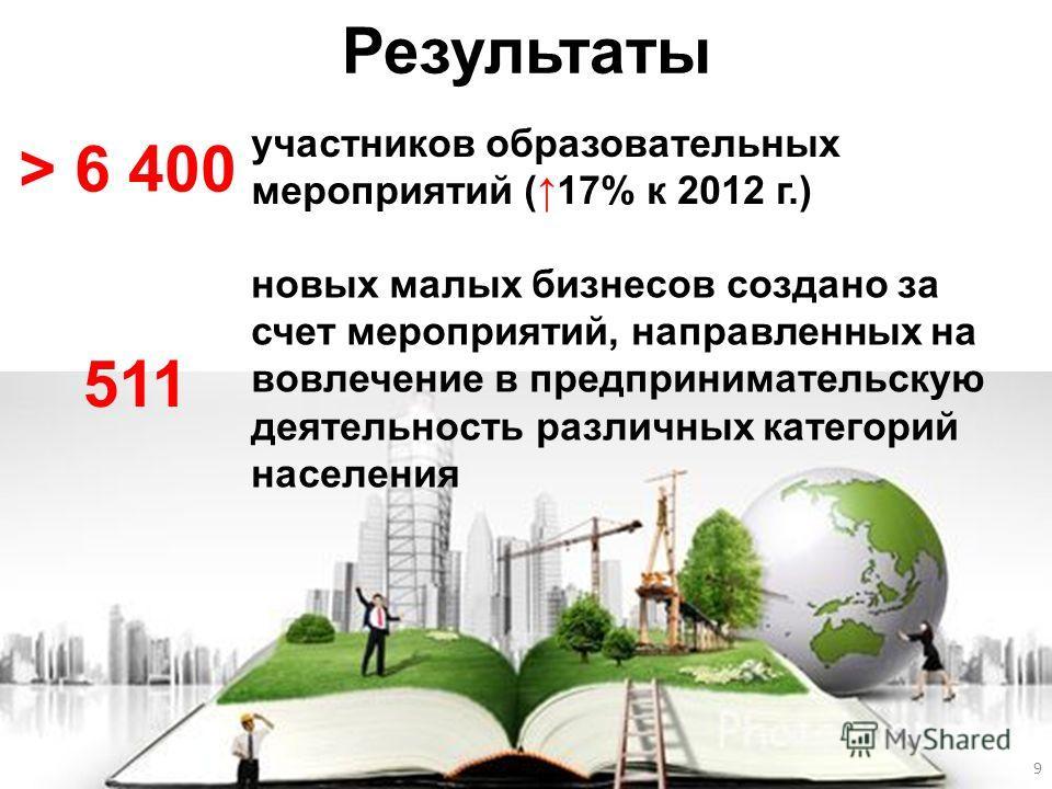 Результаты > 6 400 участников образовательных мероприятий (17% к 2012 г.) 511 новых малых бизнесов создано за счет мероприятий, направленных на вовлечение в предпринимательскую деятельность различных категорий населения Организация обучающих проектов
