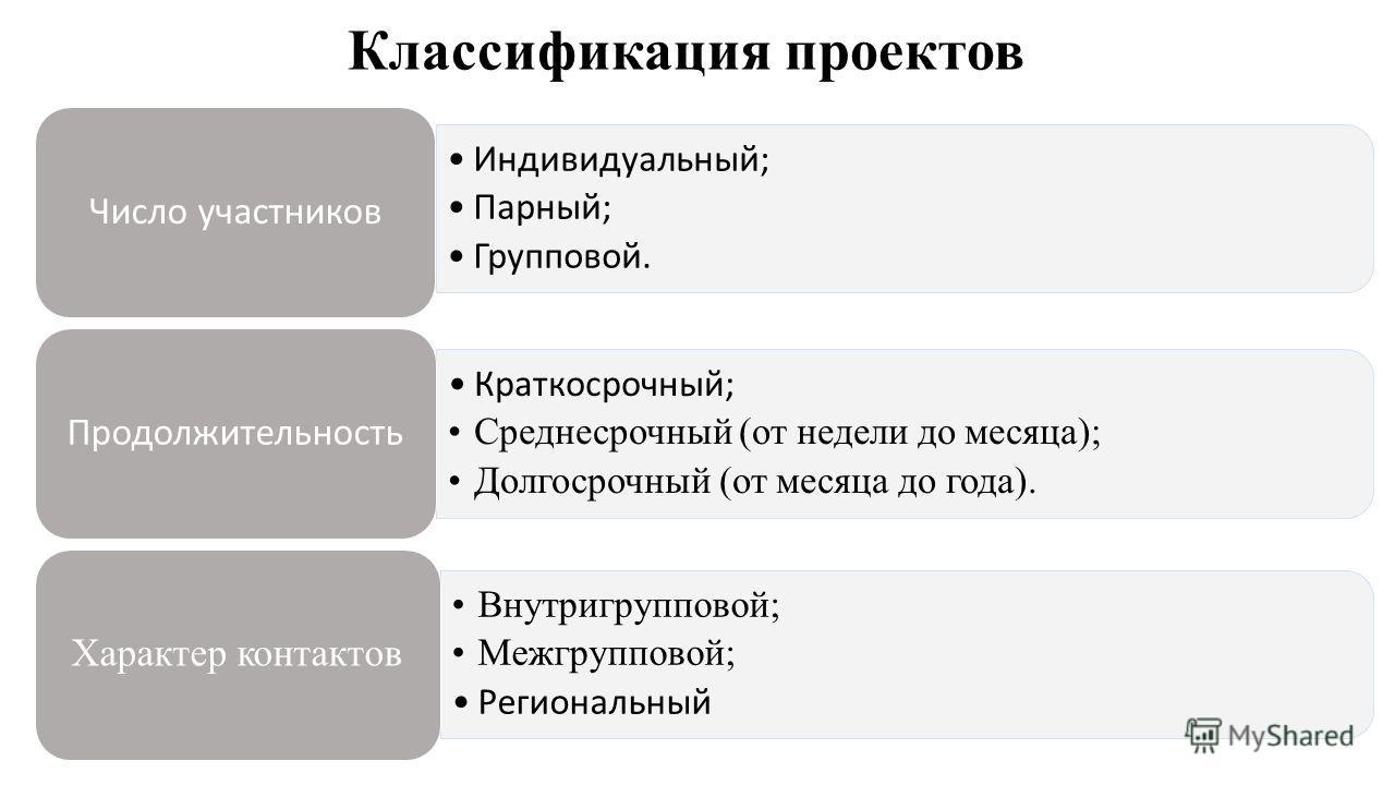 Классификация проектов Индивидуальный; Парный; Групповой. Число участников Краткосрочный; Среднесрочный (от недели до месяца); Долгосрочный (от месяца до года). Продолжительность Внутригрупповой; Межгрупповой; Региональный Характер контактов