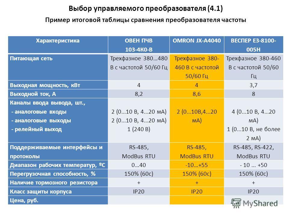 Пример итоговой таблицы сравнения преобразователя частоты Характеристика ОВЕН ПЧВ 103-4К0-В OMRON JX-A4040 ВЕСПЕР Е3-8100- 005Н Питающая сеть Трехфазное 380…480 В с частотой 50/60 Гц Трехфазное 380- 460 В с частотой 50/60 Гц Выходная мощность, кВт443