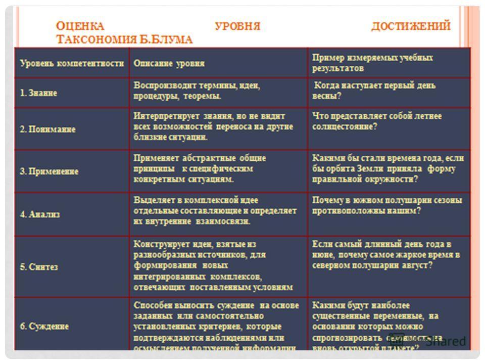 определение ключевых компетенций в организации