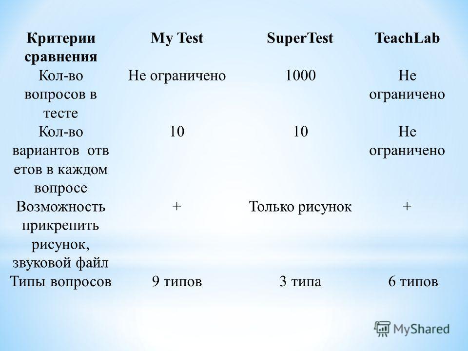 Критерии сравнения My TestSuperTestTeachLab Кол-во вопросов в тесте Не ограничено1000Не ограничено Кол-во вариантов отв етов в каждом вопросе 10 Не ограничено Возможность прикрепить рисунок, звуковой файл +Только рисунок+ Типы вопросов9 типов3 типа6