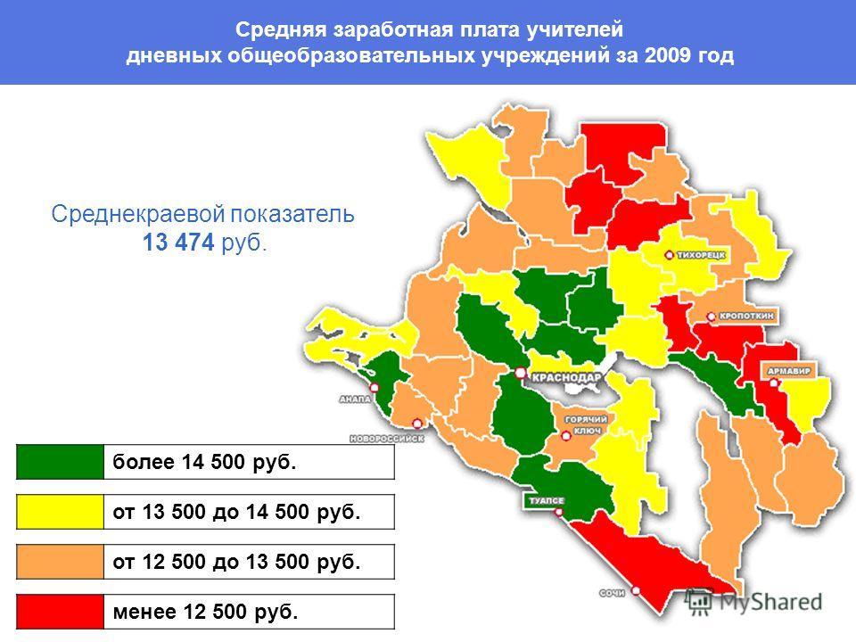 Средняя заработная плата учителей дневных общеобразовательных учреждений за 2009 год более 14 500 руб. от 13 500 до 14 500 руб. от 12 500 до 13 500 руб. менее 12 500 руб. Среднекраевой показатель 13 474 руб.
