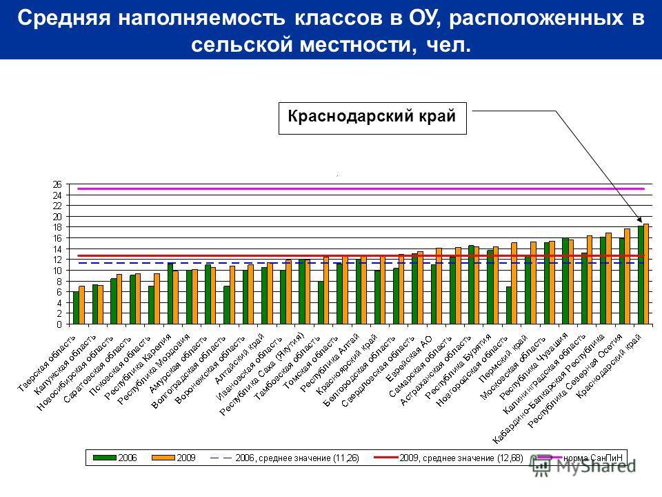 Средняя наполняемость классов в ОУ, расположенных в сельской местности, чел. Краснодарский край