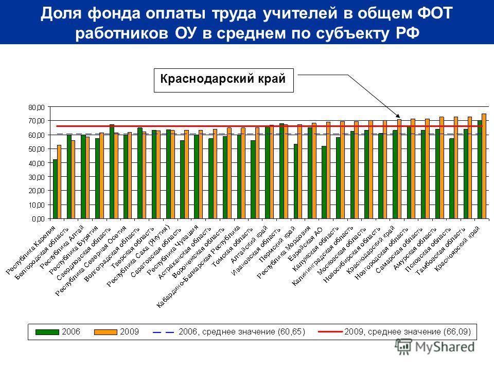 Доля фонда оплаты труда учителей в общем ФОТ работников ОУ в среднем по субъекту РФ Краснодарский край